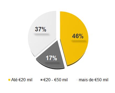 Percentagem de empresas em Portugal com empréstimos por montante